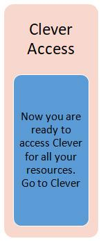 Clever Access: Now you are ready to access Clever for all your resources.
