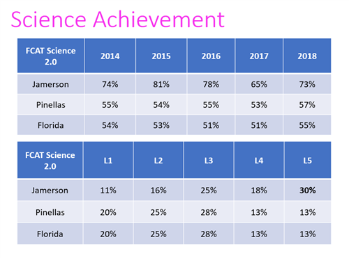 Science Achievement