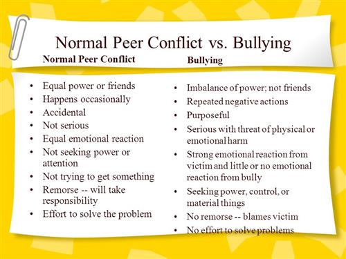 Conflict vs. Bullying Chart