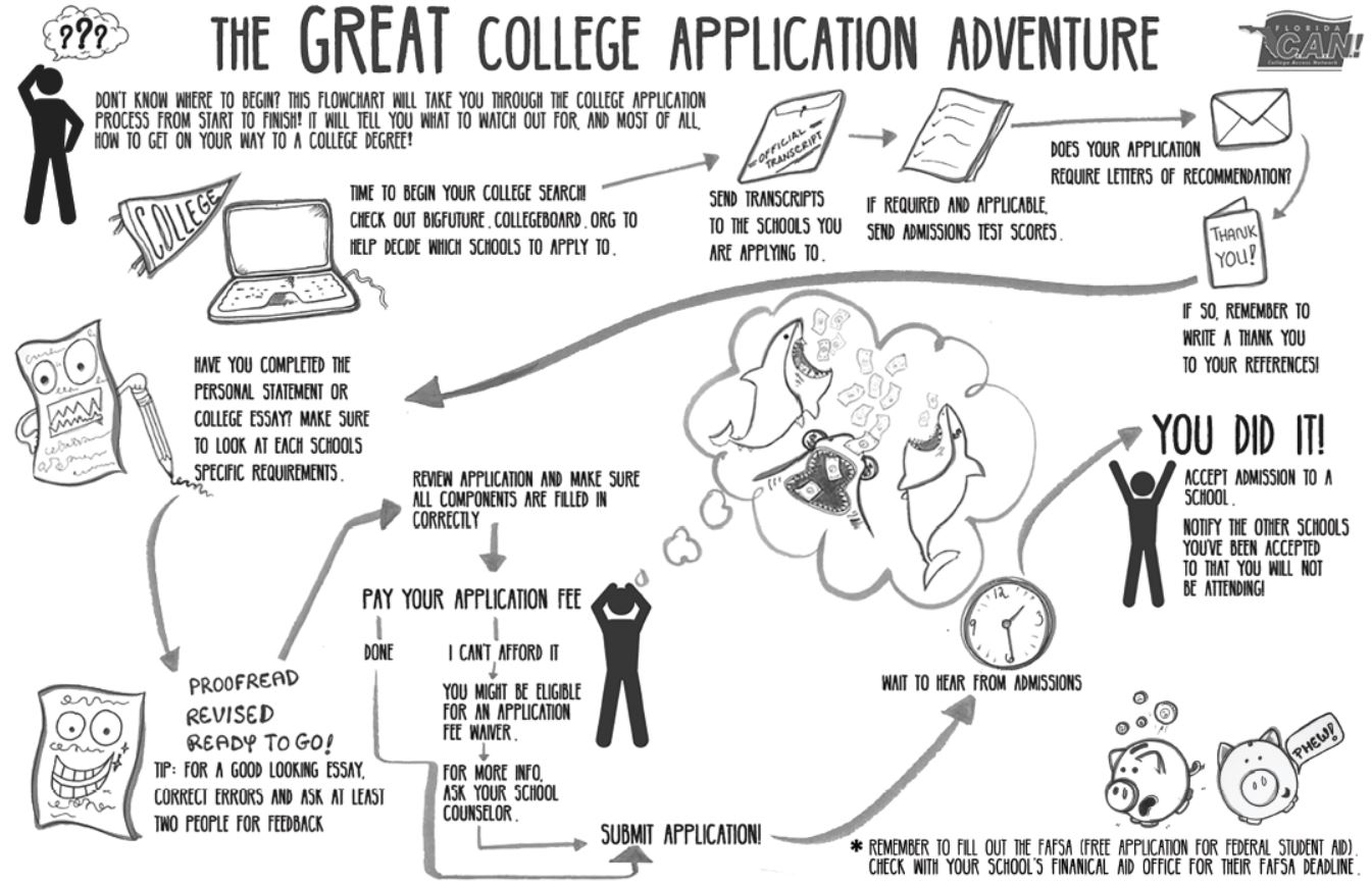 The Great College Application Adventure