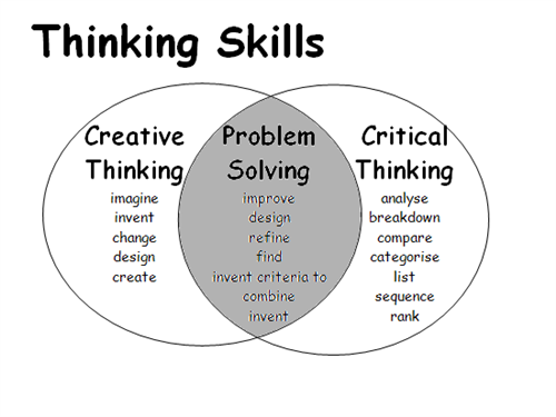 creative and critical thinking venn diagram