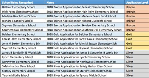 Healthy Schools winners 2018