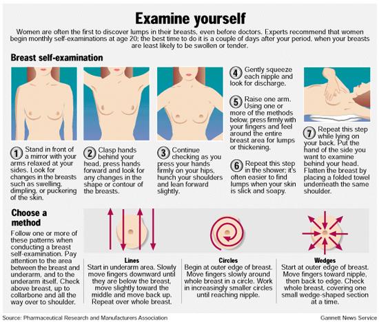 Video Of Breast Self Exam 103